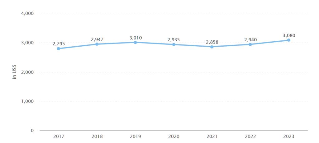 Average funding per campaign