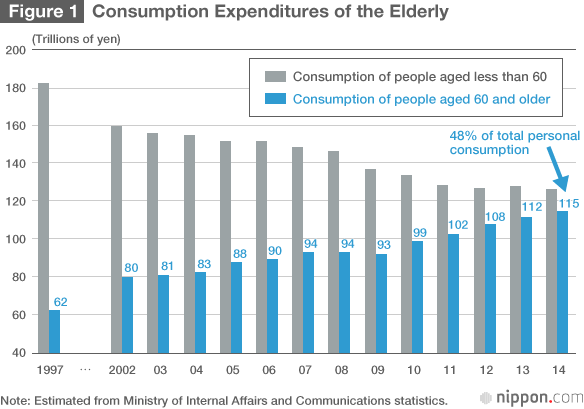 Consumption Expenditures of the Elderly (1997 - 2014).