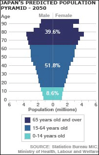 Japan's Predicted Population Pyramid - 2050. Source: Statistics Bureau MIC
